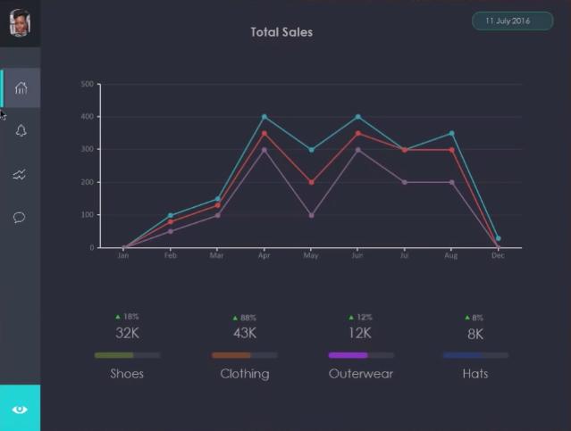 Modern sales dashboard with Bunifu Line Charts