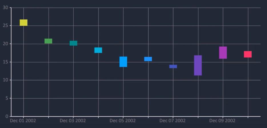 Bunifu Range Column Chart