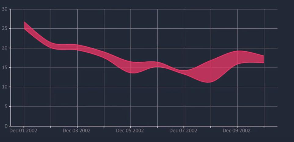 Bunifu Range Spline Area Chart