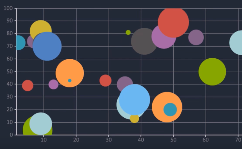 Bunifu Bubble Chart in action