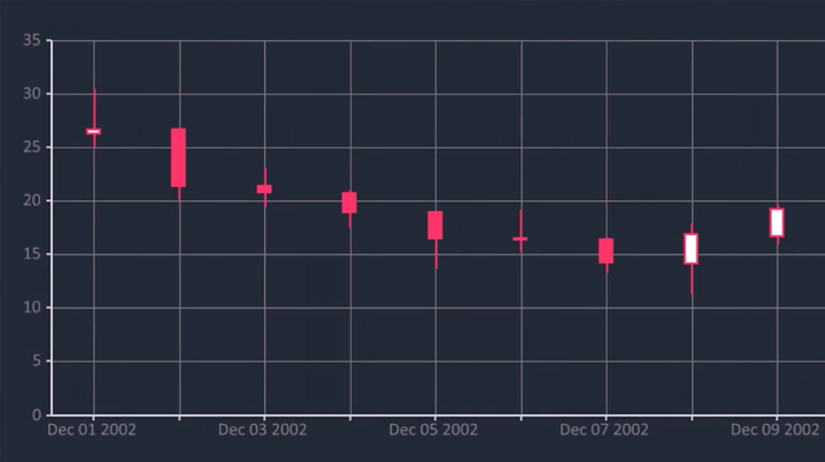 Bunifu Candlestick Chart