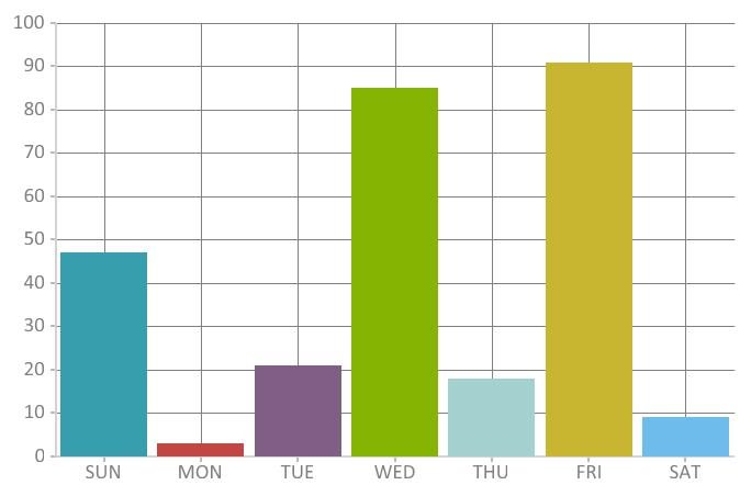 Bunifu Column Chart