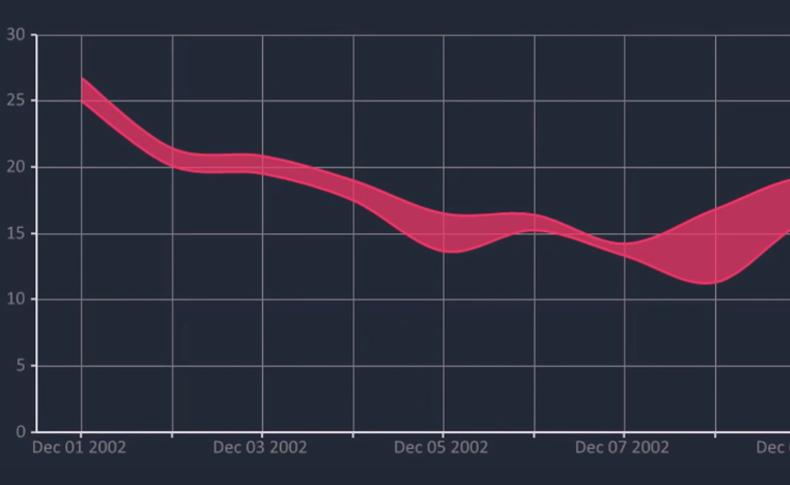 Bunifu Spline Area Chart