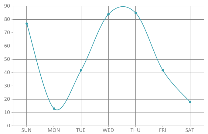 Bunifu Spline Chart