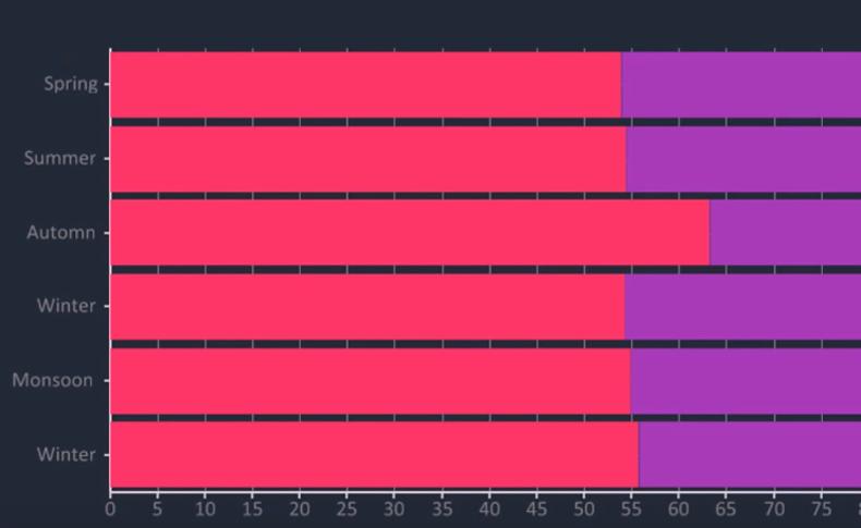 Bunifu Stacked Area Chart 100
