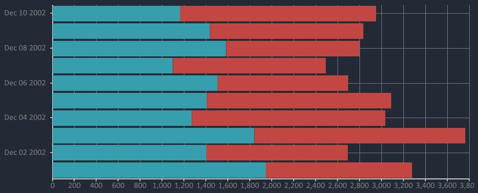 Bunifu Stacked Bar Chart