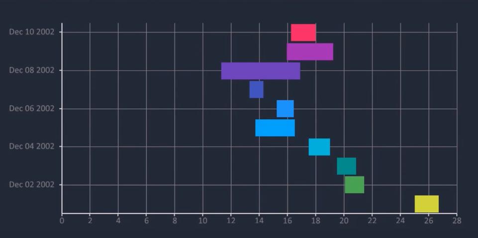 Bunifu Range Bar Chart